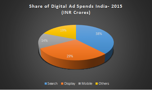 Digital spends